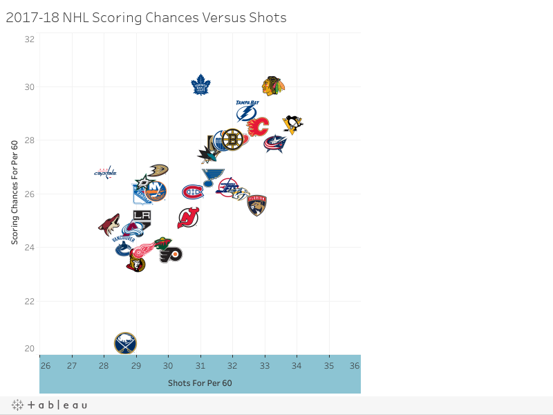 2017-18 NHL Scoring Chances Versus Shots