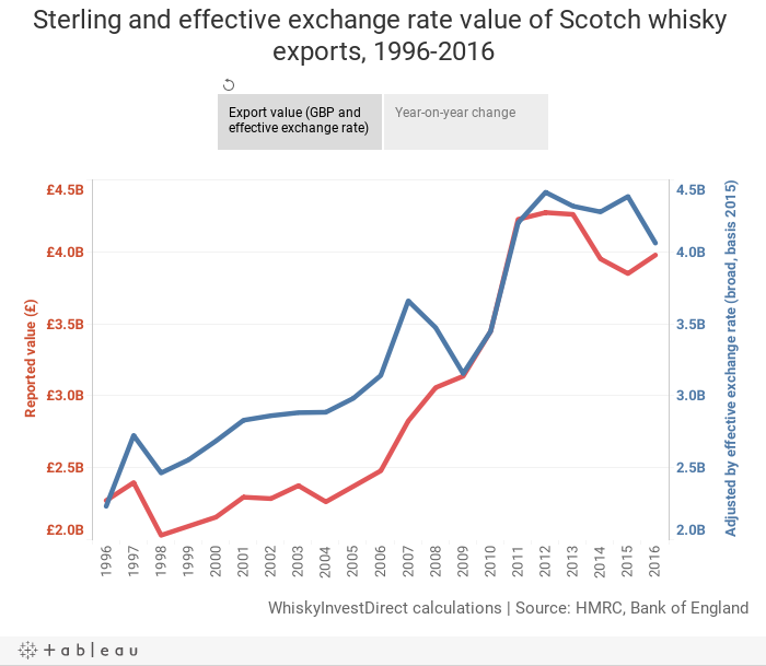 Sterling and effective exchange rate value of Scotch whisky exports, 1996-2016