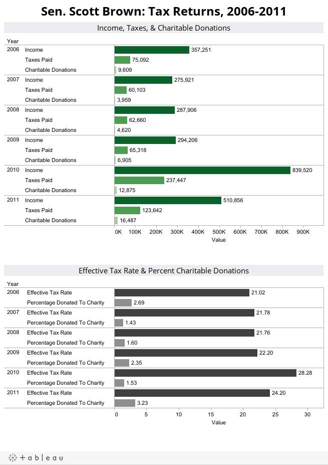Sen. Scott Brown: Tax Returns, 2006-2011