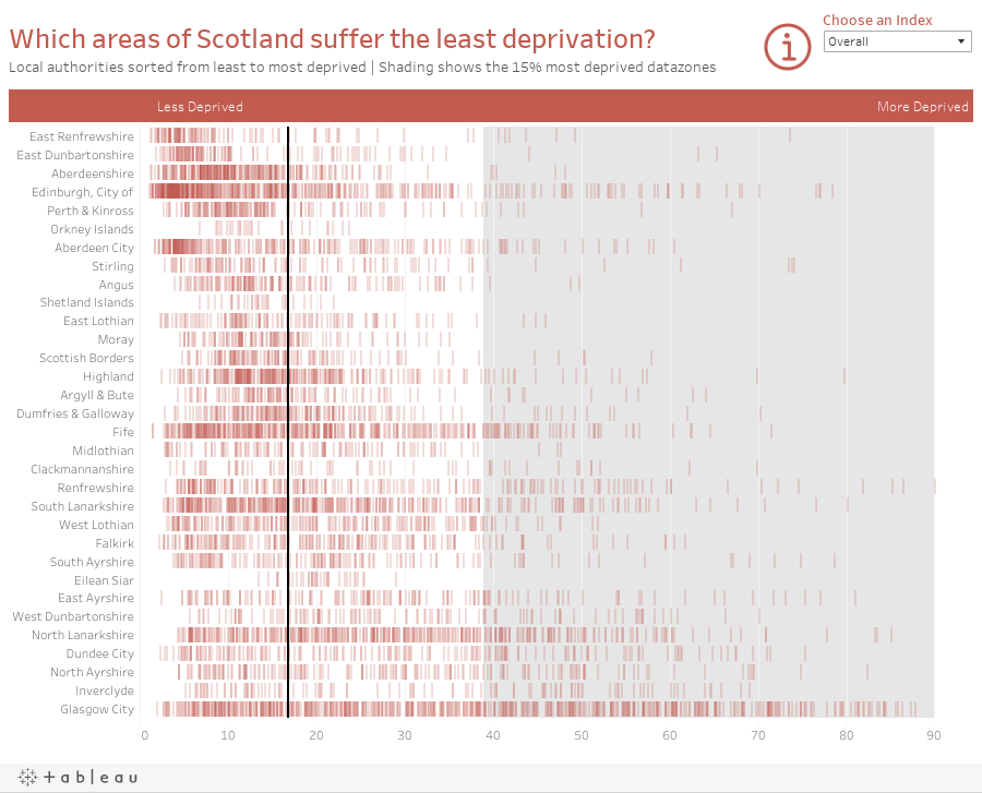 Which areas of Scotland suffer the least deprivation?Local authorities sorted from least to most deprived | Shading shows the 15% most deprived datazones