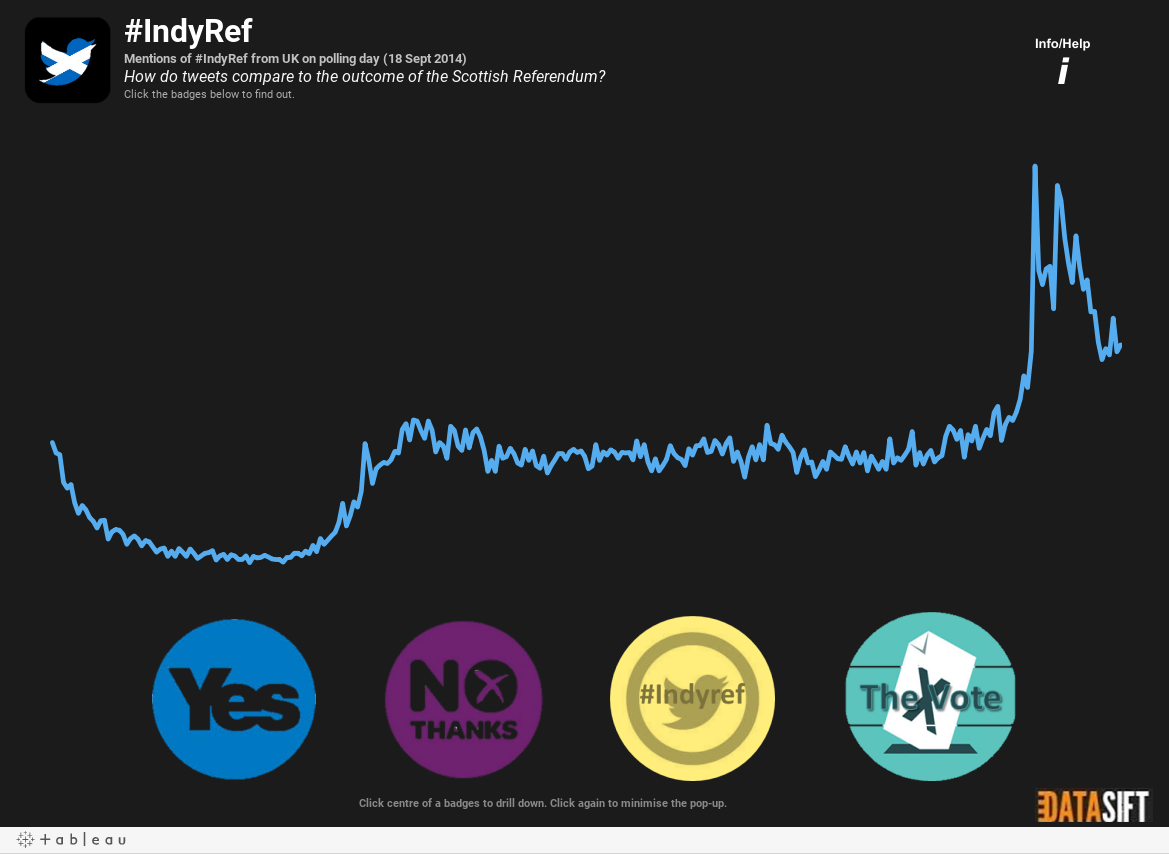 IndyRef - Twitter Reverb Style