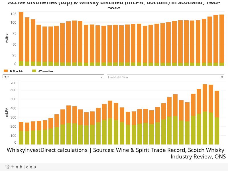 Active distilleries (top) & whisky distilled (mLPA, bottom) in Scotland, 1982-2016