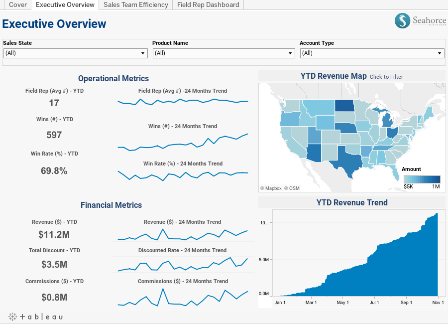 6 best practices for creating effective dashboards