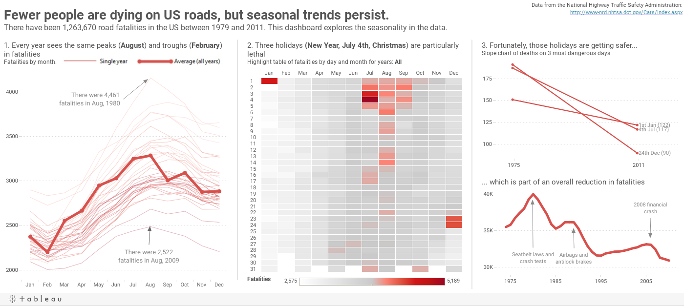 Seasonality in US Road Fatalities