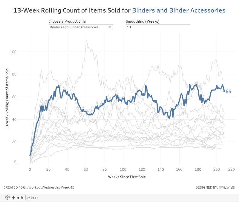13-Week Rolling Count of Items Sold for Binders and Binder Accessories