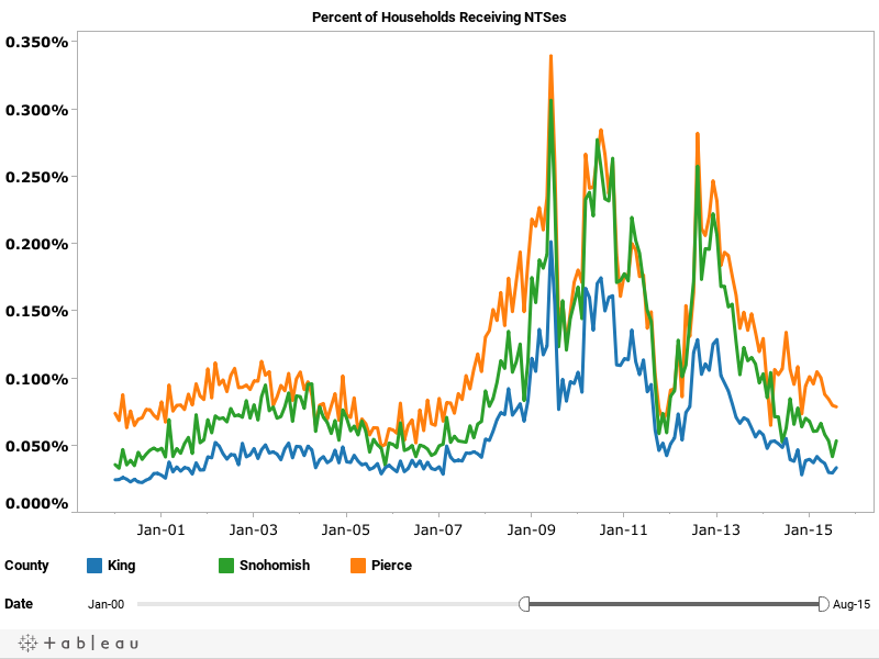 Percent of Households Receiving NTSes