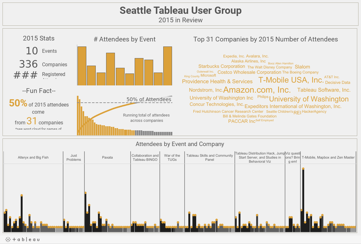 https://public.tableau.com/static/images/Se/SeattleTableauUserGroup-2015InReview/SeaTUG2015/1.png