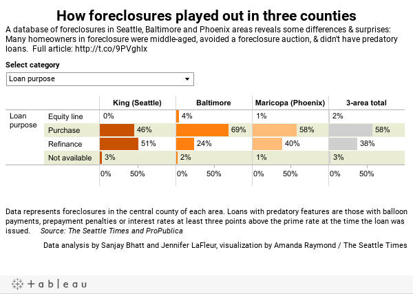 How foreclosures played out in three countiesA database of foreclosures in Seattle, Baltimore and Phoenix areas reveals some differences & surprises: Many homeowners in foreclosure were middle-aged, avoided a foreclosure auction, & didn't have predatory