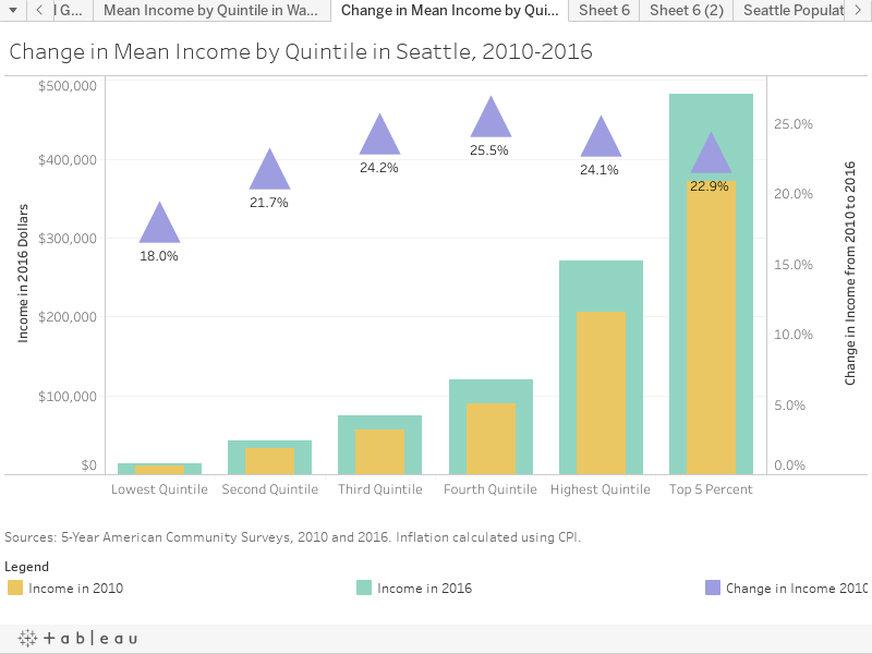 Change in Mean Income by Quintile in Seattle, 2010-2016