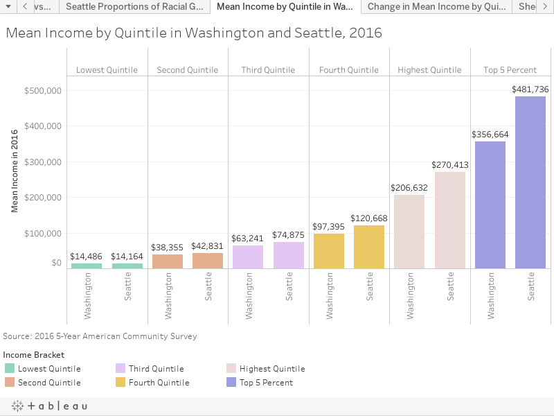 Mean Income by Quintile in Washington and Seattle, 2016