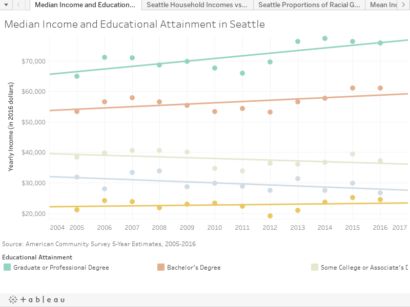 Median Income and Educational Attainment in Seattle