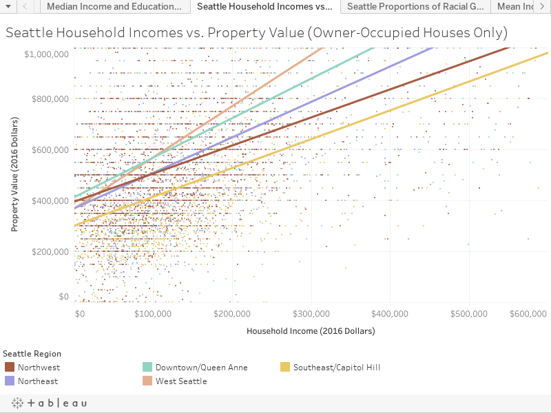 Seattle Household Incomes vs. Property Value (Owner-Occupied Houses Only)