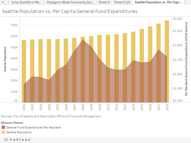 Seattle Population vs. Per Capita General Fund Expenditures
