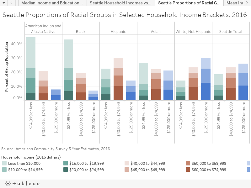 Seattle Proportions of Racial Groups in Selected Household Income Brackets, 2016