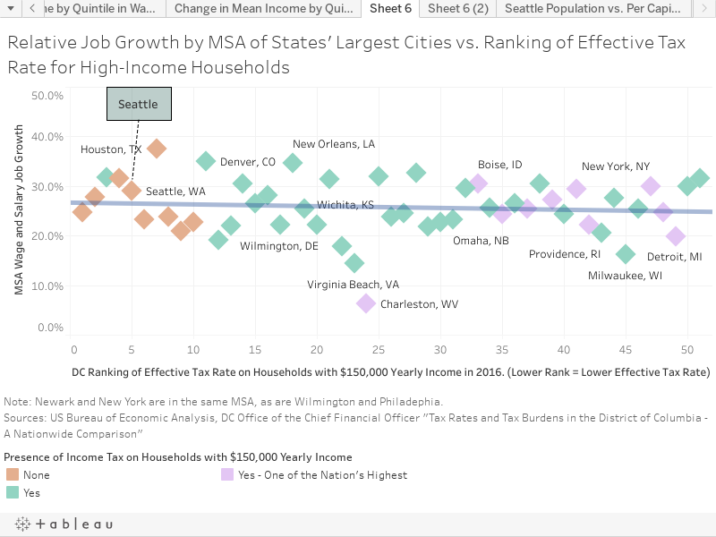 Relative Job Growth by MSA of States