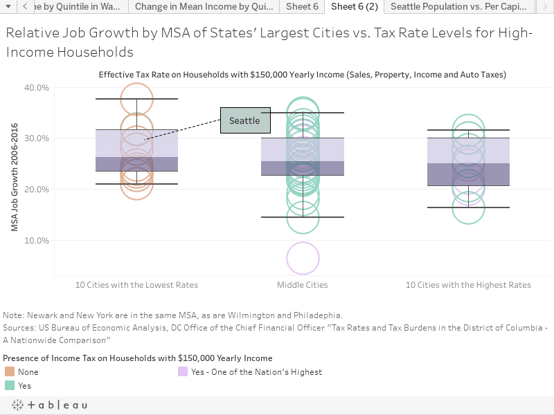 Relative Job Growth by MSA of States' Largest Cities vs. Tax Rate Levels for High-Income Households