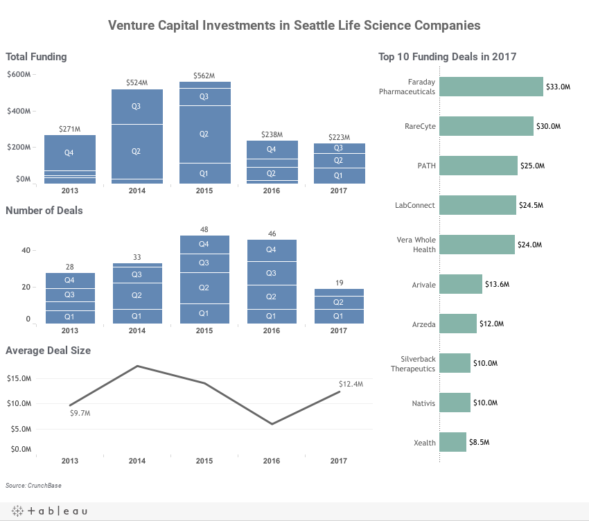 Venture Capital Investments in Seattle Life Science Companies