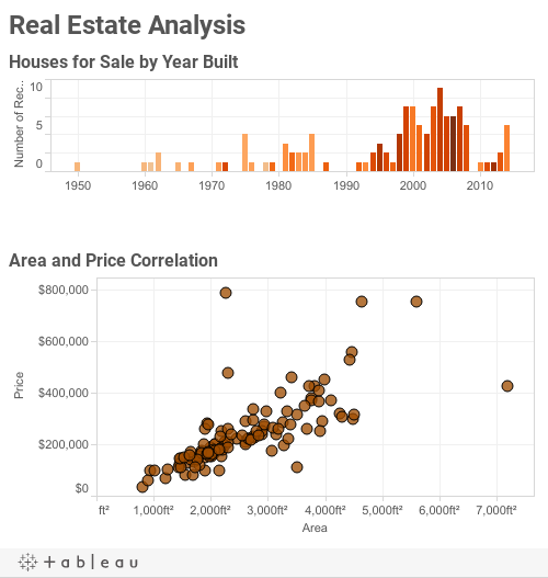 Real Estate Analysis