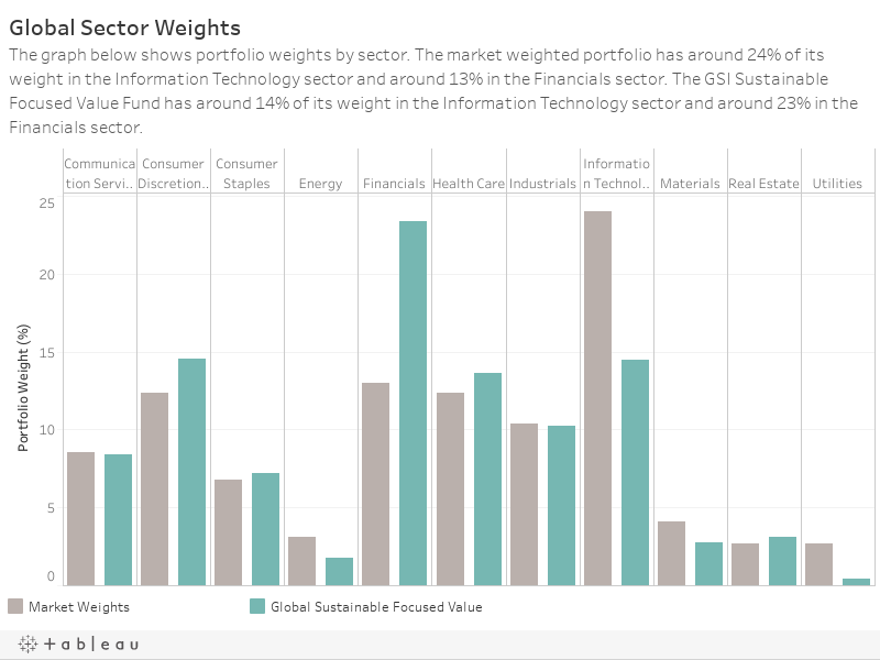 Global Sector WeightsThe graph below shows portfolio weights by sector. The market weighted portfolio has around 21% of its weight in the Information Technology sector and around 3% in the Real Estate sector. We aim to maintain similar sector diversifica