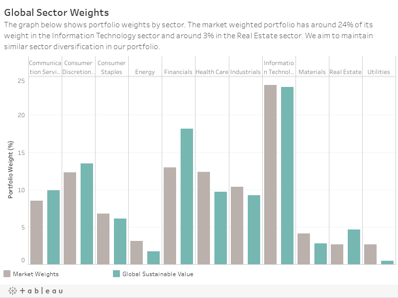 Global Sector WeightsThe graph below shows portfolio weights by sector. The market weighted portfolio has around 22% of its weight in the Information Technology sector and around 3% in the Real Estate sector. We aim to maintain similar sector diversifica