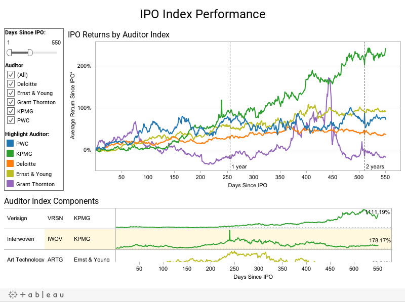 IPO Index Performance