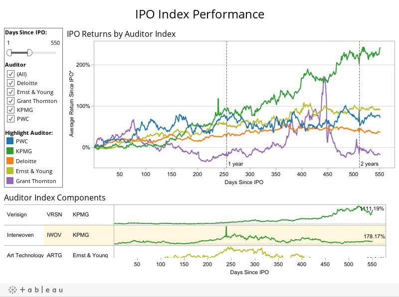 IPO Index Performance