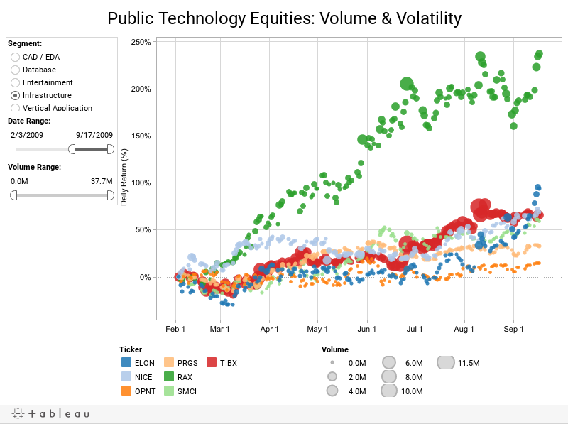 Public Technology Equities: Volume & Volatility