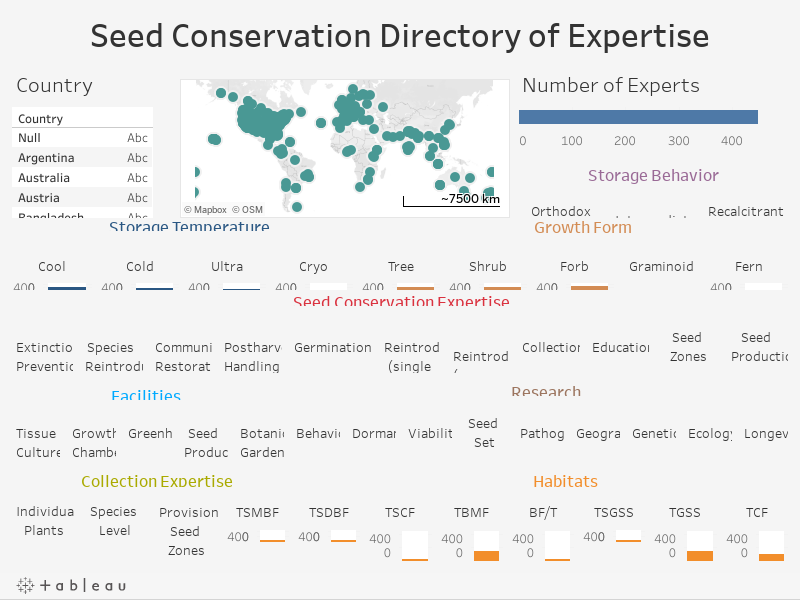 Seed Conservation Directory of Expertise