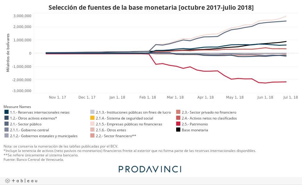 Selección de fuentes de la base monetaria [octubre 2017-julio 2018]