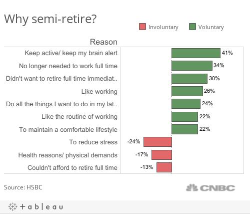 semi retire