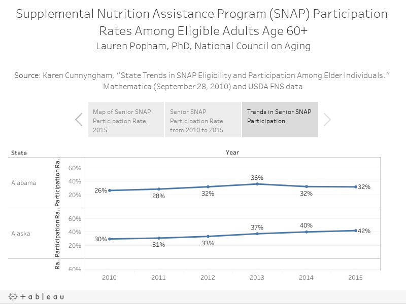 "Supplemental Nutrition Assistance Program (SNAP) Participation Rates Among Eligible Adults Age 60+Lauren Popham, PhD, National Council on AgingSource: Karen Cunnyngham, ""State Trends in SNAP Eligibility and Participation Among Elder Individuals."" Mathe"