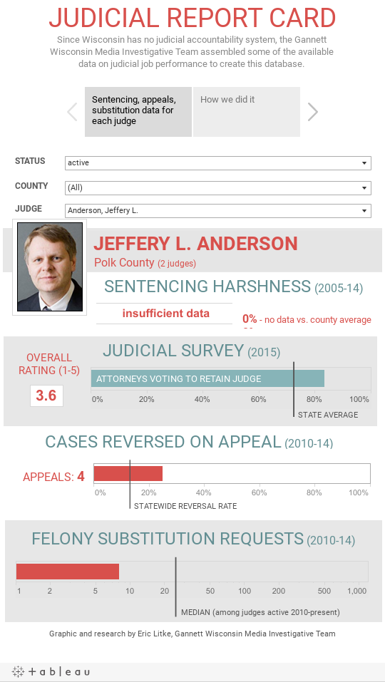 JUDICIAL REPORT CARDSince Wisconsin has no judicial accountability system, the Gannett Wisconsin Media Investigative Team assembled some of the available data on judicial job performance to create this database.