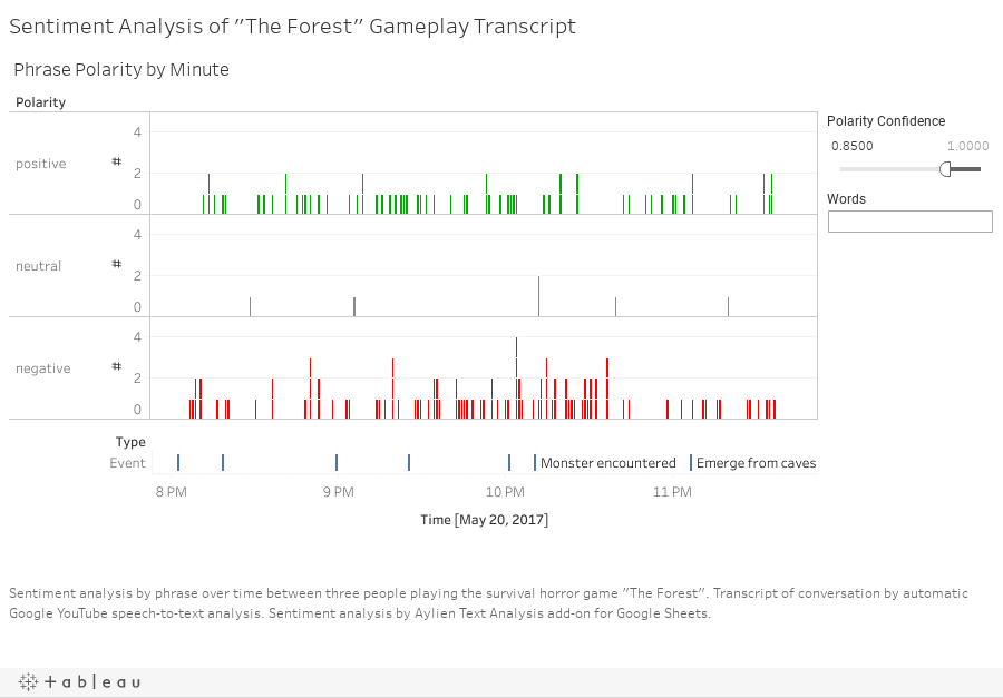 "Sentiment Analysis of ""The Forest"" Gameplay Transcript"