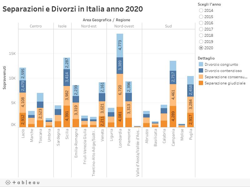 Separazioni e Divorzi in Italia