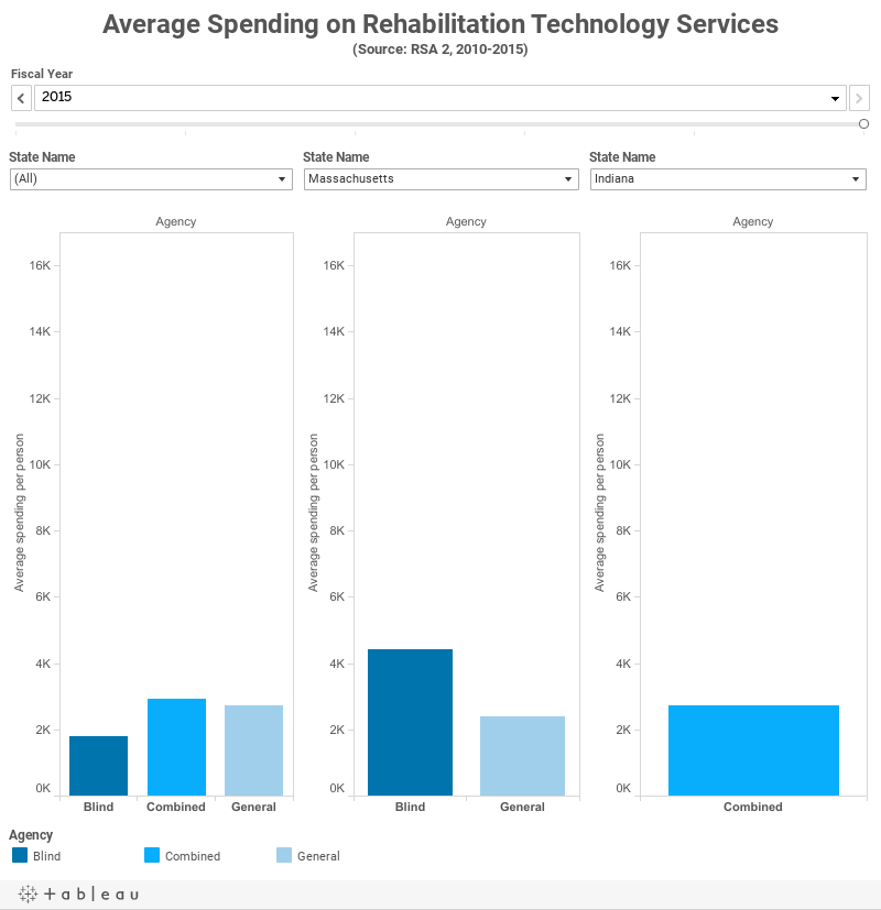 Average Spending on Rehabilitation Technology Services(Source: RSA 2, 2008-2013)