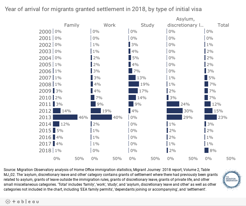 Migrant Settlement in the UK - Migration Observatory - The