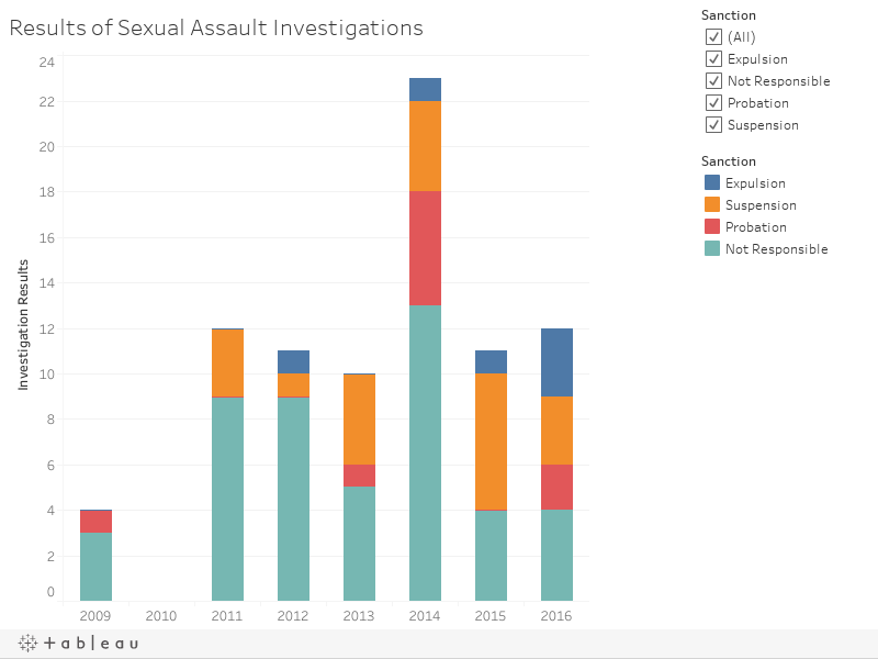 Results of Sexual Assault Investigations