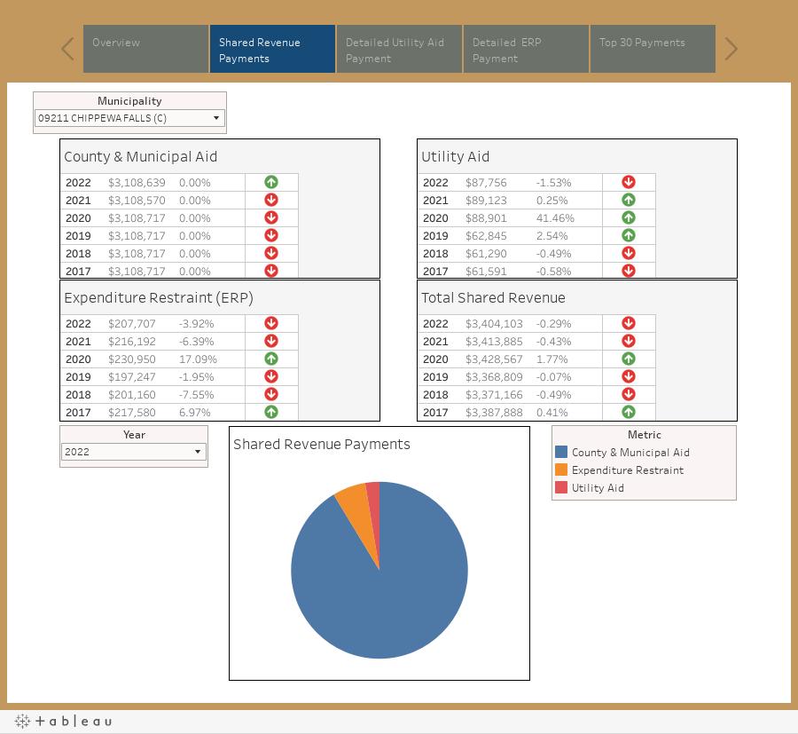 Shared Revenue Interactive Data