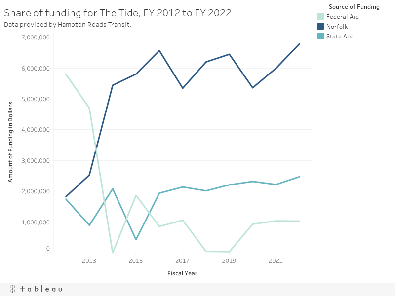 Share of funding for The Tide, FY 2012 to FY 2022Data provided by Hampton Roads Transit.