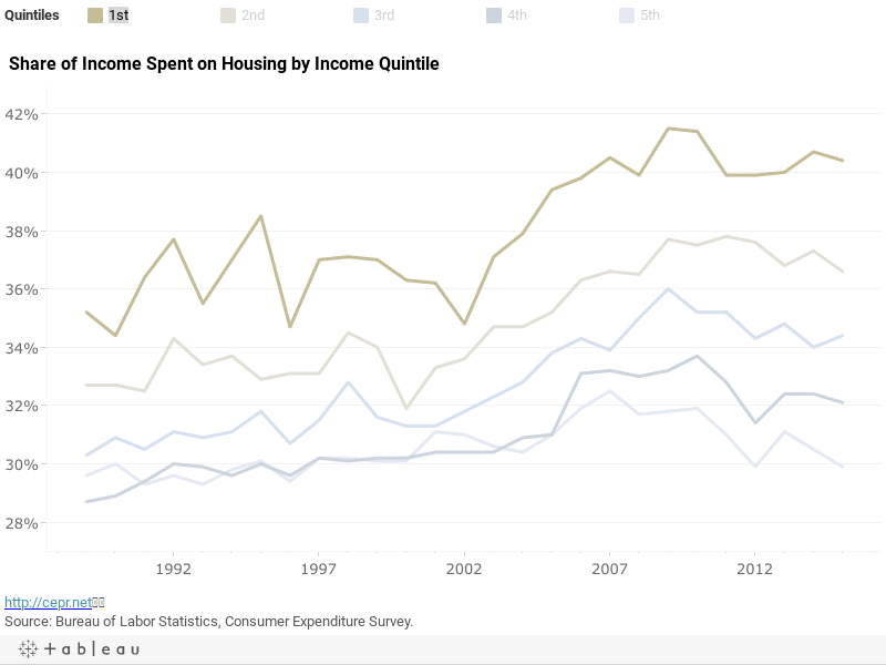 Share of Income Spent on Housing by Income Quintile