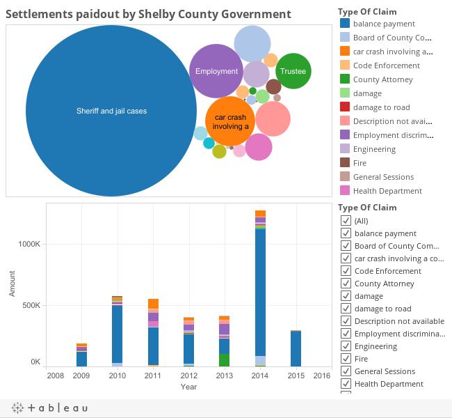 County Settlements