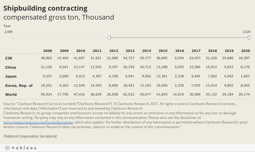 Shipbuilding contractingcompensated gross ton, Ten thousand