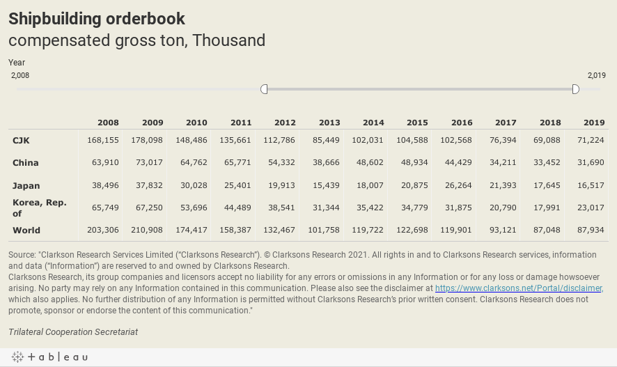 Shipbuilding orderbookcompensated gross ton, Ten thousand