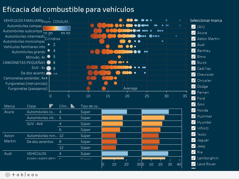 Eficacia del combustible para vehículos