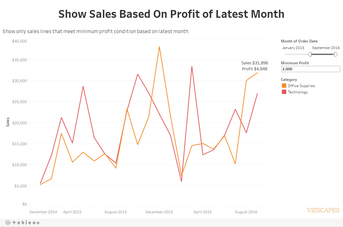 Show Sales Based On Profit of Latest Month