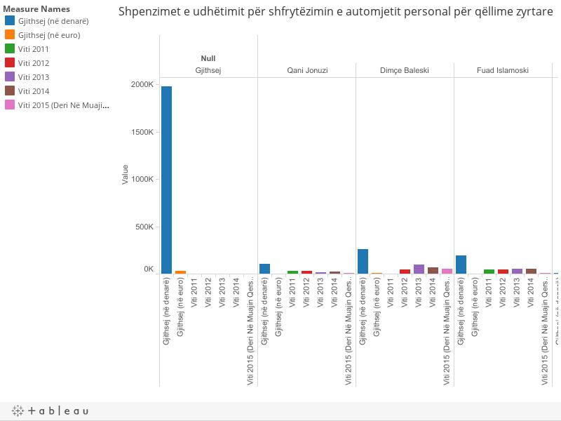 Shpenzimet e udhëtimit për shfrytëzimin e automjetit personal për qëllime zyrtare