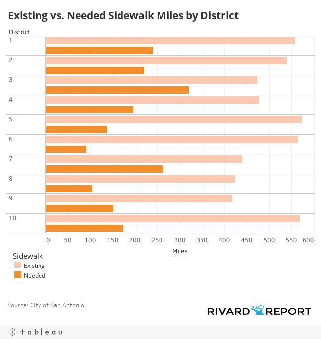 Existing vs. Needed Sidewalk Miles