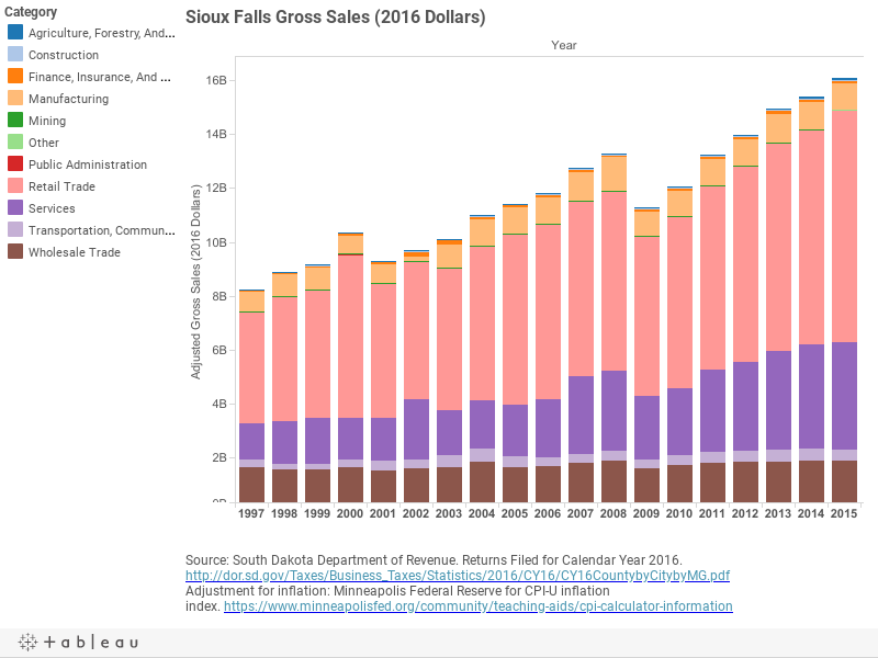 Sioux Falls Gross Sales (2016 Dollars)