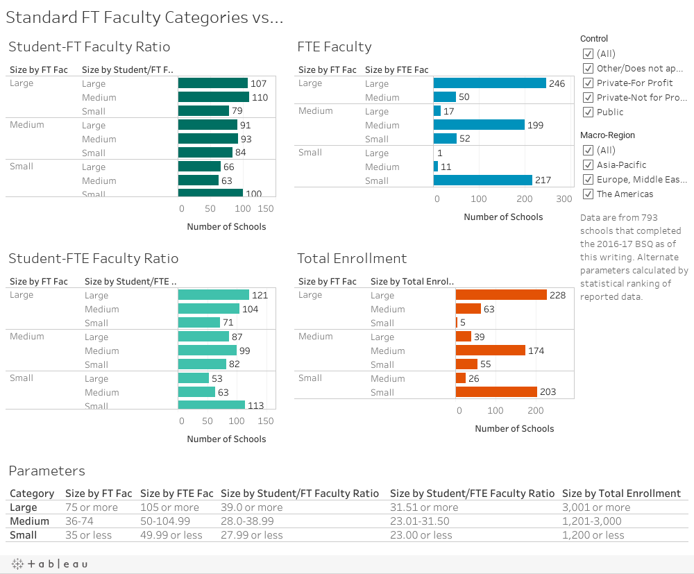 Standard FT Faculty Categories vs...