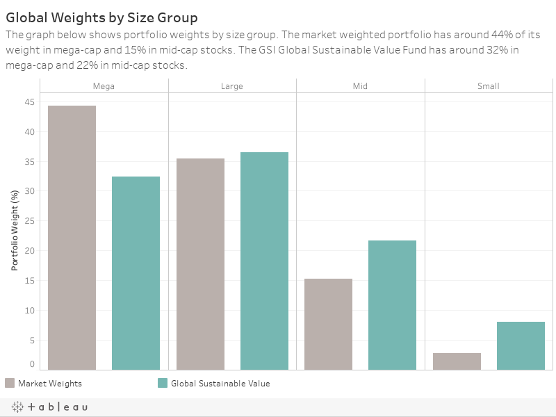 Global Weights by Size GroupThe graph below shows portfolio weights by size group. The market weighted portfolio has around 48% of its weight in mega-cap and 13% in mid-cap stocks. The GSI Global Sustainable Value Fund has around 40% in mega-cap and 18%